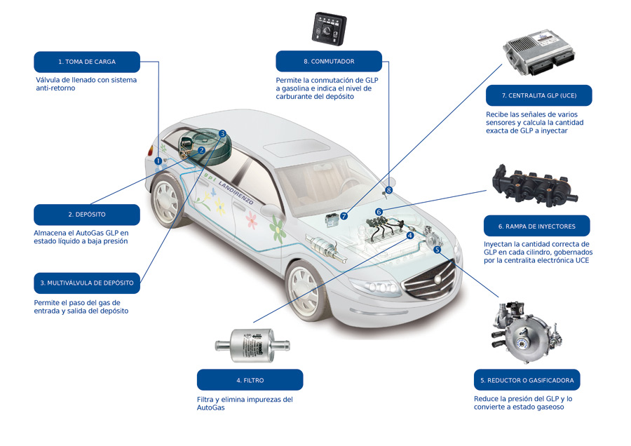 Transformar coche a Auto Gas GLP